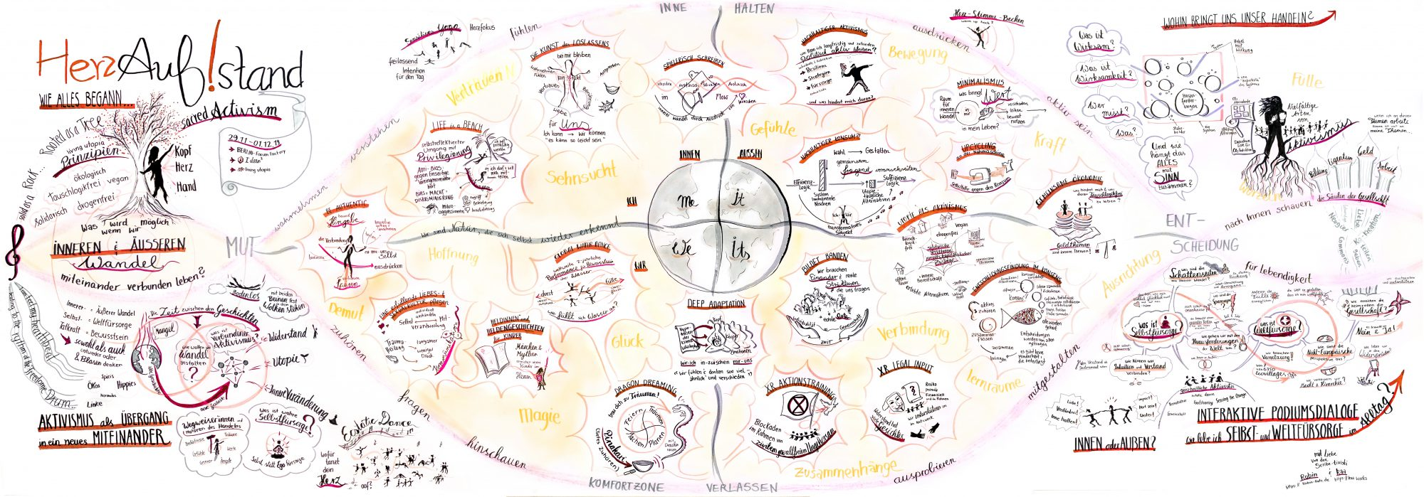 Graphic Recording - Herzaufstand